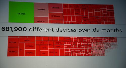 device-design